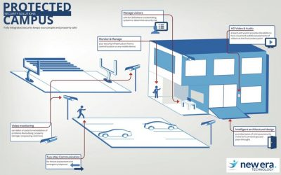 How Integrated Security Systems Can Save Money and Create Safer Schools