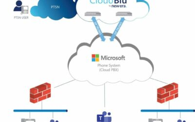 CloudBlu: Teams Direct Routing as a Service